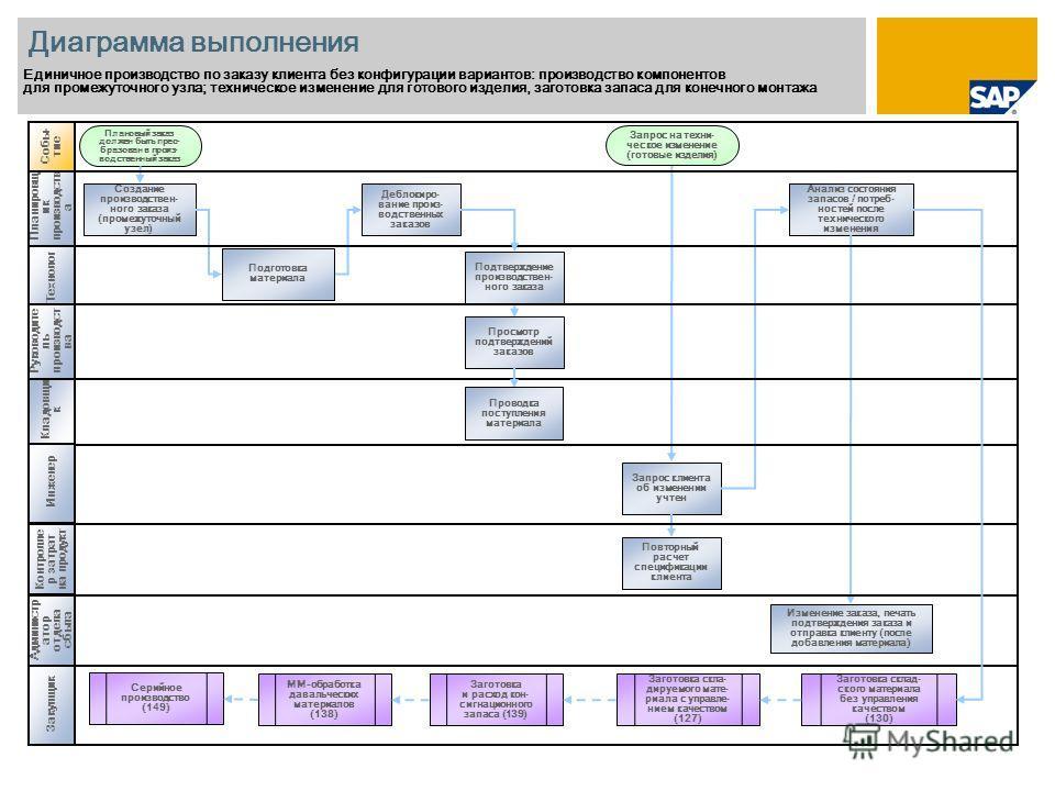 Планировщ ик производств а Диаграмма выполнения Единичное производство по заказу клиента без конфигурации вариантов: производство компонентов для промежуточного узла; техническое изменение для готового изделия, заготовка запаса для конечного монтажа