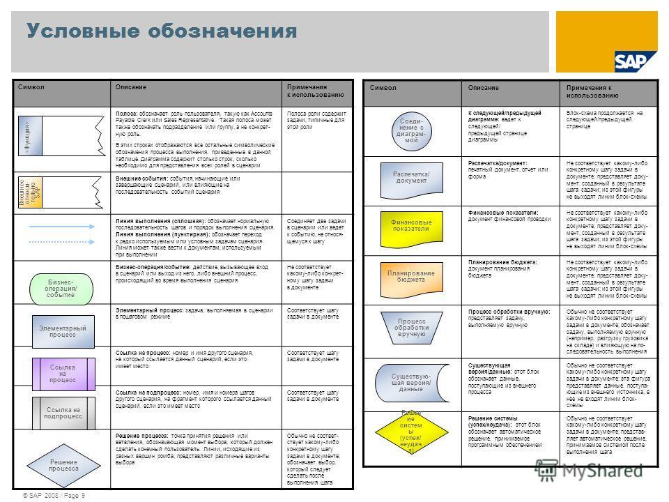 © SAP 2008 / Page 9 Условные обозначения СимволОписаниеПримечания к использованию Полоса: обозначает роль пользователя, такую как Accounts Payable Clerk или Sales Representative. Такая полоса может также обозначать подразделение или группу, а не конк