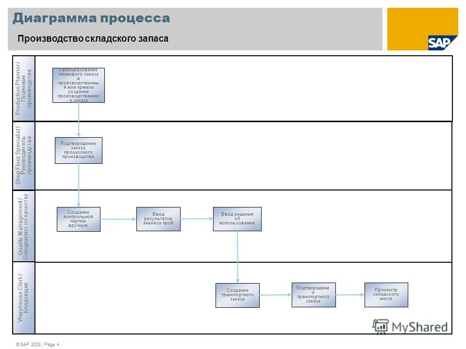 © SAP 2008 / Page 4 Диаграмма процесса Производство складского запаса Production Planner / Плановик производства Shop Floor Specialist / Руководитель производства Quality Management / Специалист по качеству Преобразование планового заказа в производс