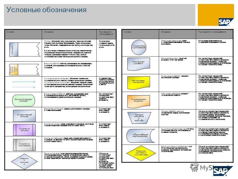 Условные обозначения СимволОписаниеПримечания к использованию Следующая/предыдущая: ведет к следующей/предыдущей странице диаграммы Блок-схема продолжается на следующей/предыдущей странице Распечатка/документ: печатный документ, отчет или форма Не со