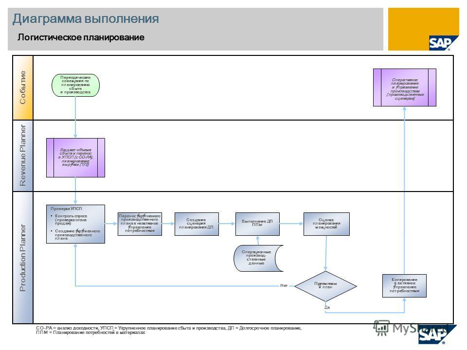 Диаграмма выполнения Логистическое планирование Revenue Planner Production Planner Событие Приемлемы й план Бюджет объема сбыта и перенос в УПСП (с CO-PA), планирование выручки (172) Оперативное планирование и управление производством (производственн