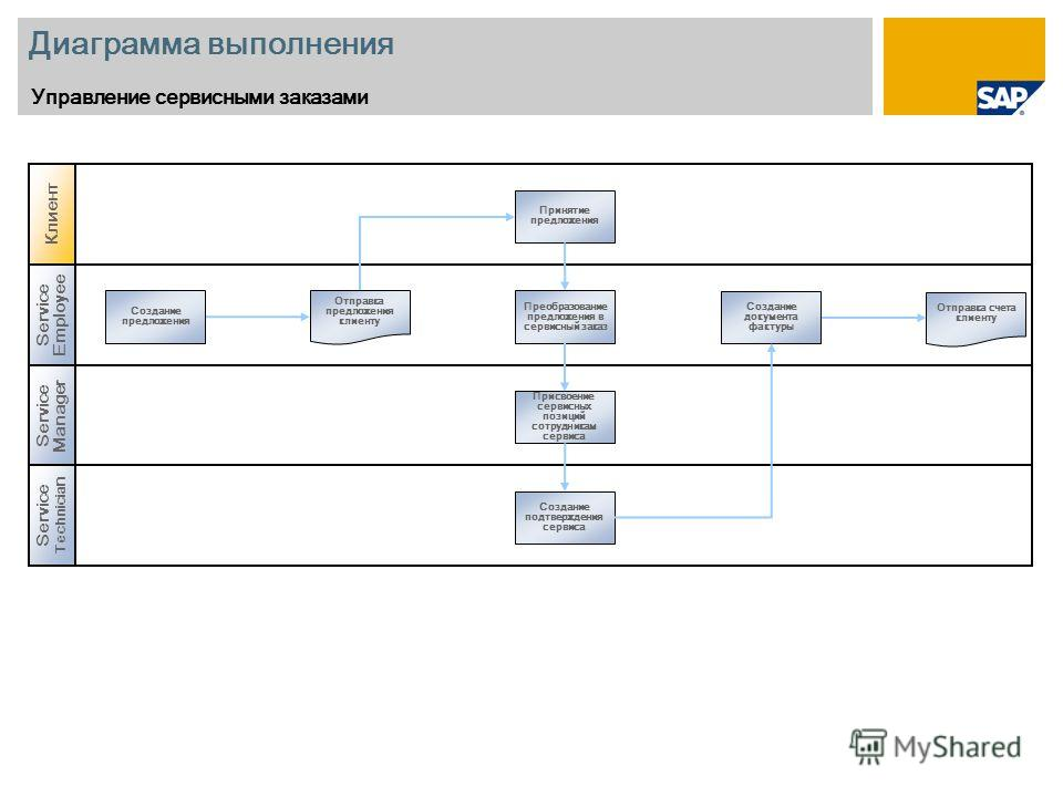 Диаграмма выполнения Управление сервисными заказами Service Manager Service Employee Создание предложения Создание документа фактуры Преобразование предложения в сервисный заказ Присвоение сервисных позиций сотрудникам сервиса Отправка предложения кл