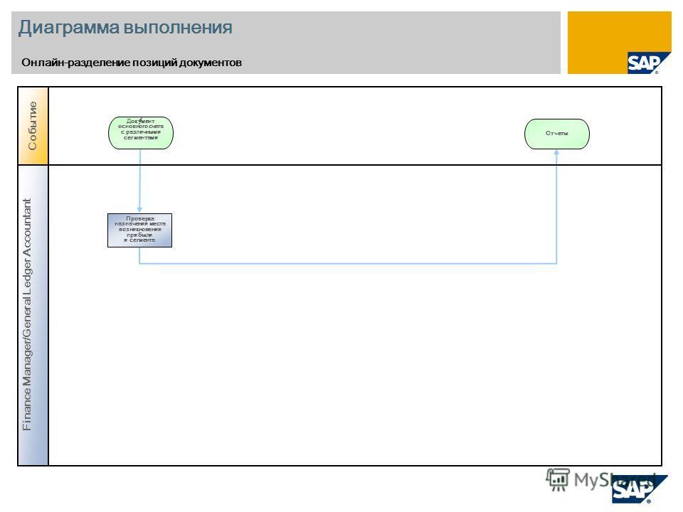 Диаграмма выполнения Онлайн-разделение позиций документов Событие Документ основного счета с различными сегментами Finance Manager/General Ledger Accountant Проверка назначения места возникновения прибыли и сегмента Отчеты