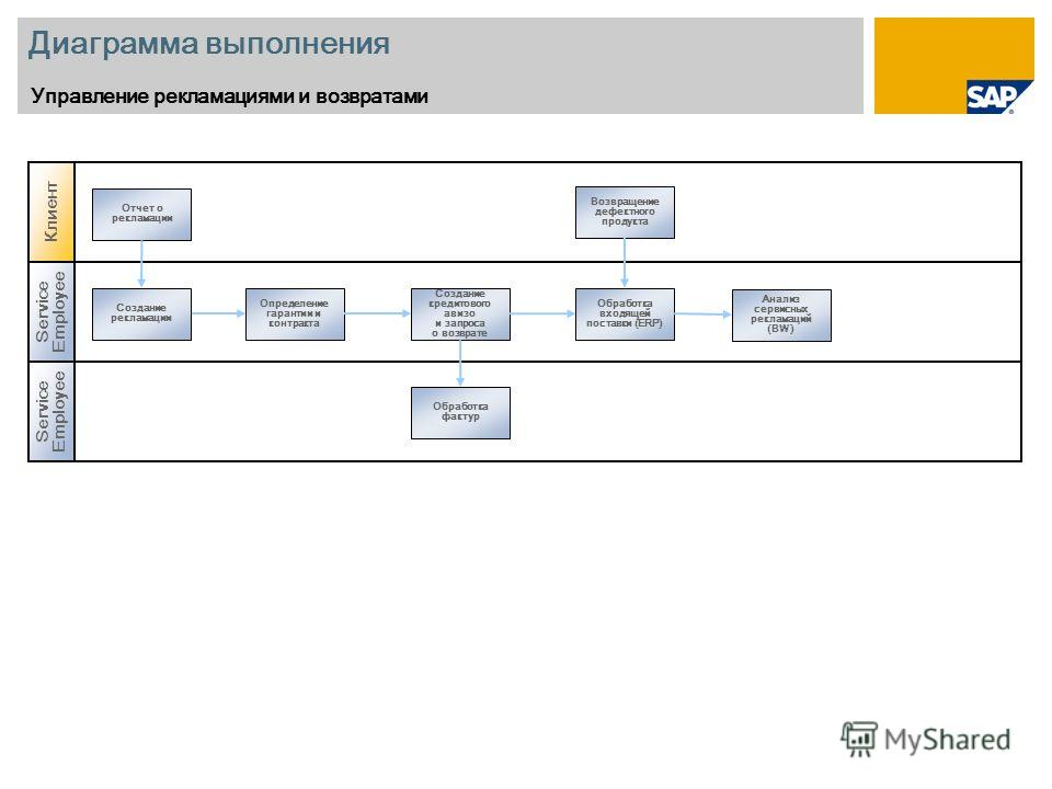 Диаграмма выполнения Управление рекламациями и возвратами Service Employee Создание рекламации Обработка фактур Определение гарантии и контракта Создание кредитового авизо и запроса о возврате Обработка входящей поставки (ERP) Анализ сервисных реклам