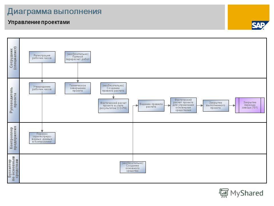 Диаграмма выполнения Управление проектами Сотрудник (специалист) Руководитель проекта Бухгалтер по основным средствам Контроллер предприятия Регистрация рабочих часов Утверждение рабочих часов Перенос зарегистриро- ванных данных в Контроллинг (необяз