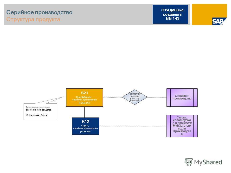 Серийное производство Структура продукта Технологическая карта серийного производства 10 Серийная сборка Серийное производство S21 Полуфабрикат, серийное производство (HALB-PD) R12 Сырье, серийное производство (ROH-PD) Эти данные созданы в BB 143 Рас
