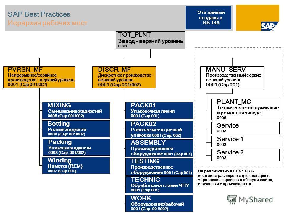 SAP Best Practices Иерархия рабочих мест MANU_SERV Производственный сервис - верхний уровень 0001 (Cap 001) PLANT_MC Техническое обслуживание и ремонт на заводе 0005 Service 0003 Service 1 0003 Service 2 0003 TOT_PLNT Завод - верхний уровень 0001 DIS