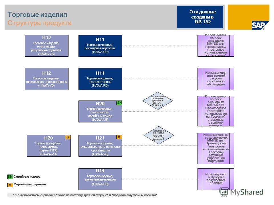 Торговые изделия Структура продукта Управление партиями B H11 Торговое изделие, регулярная торговля (HAWA-PD) H12 Торговое изделие, точка заказа, регулярная торговля (HAWA-VB) H20 Торговое изделие, точка заказа, партия FIFO (HAWA-VB) H21 Торговое изд