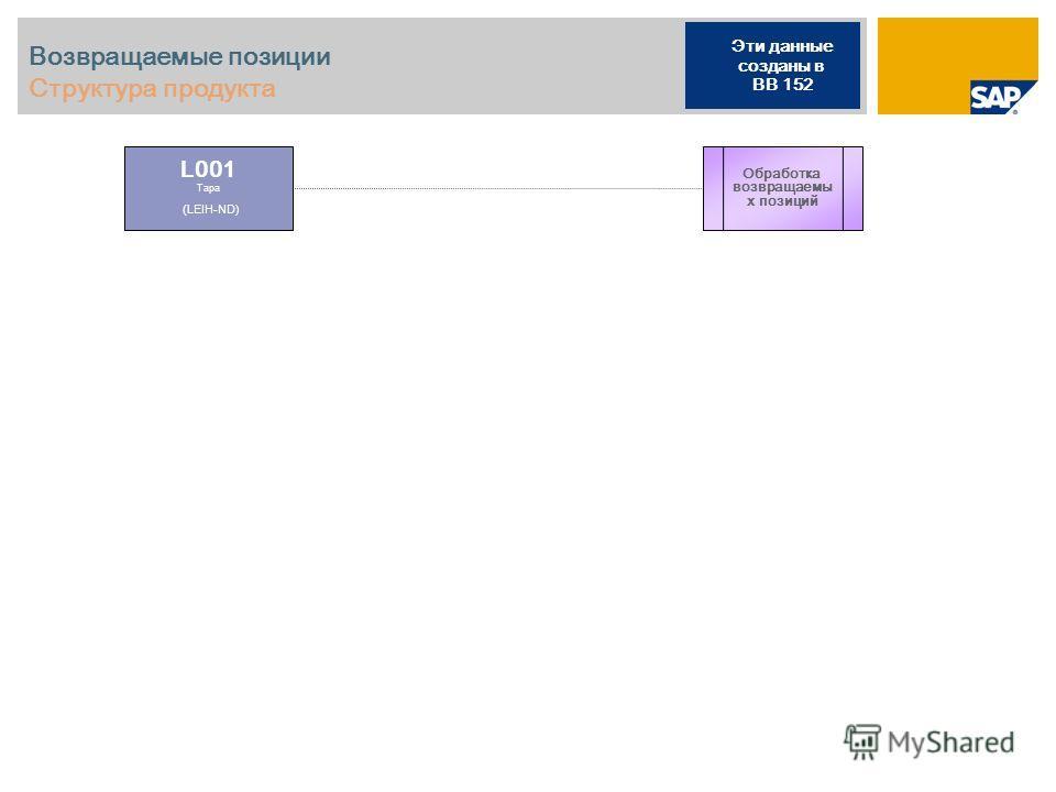 Возвращаемые позиции Структура продукта L001 Тара (LEIH-ND) Обработка возвращаемы х позиций Эти данные созданы в BB 152