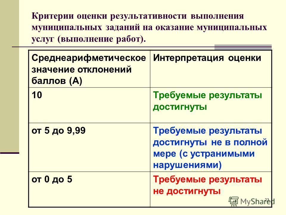 23 Критерии оценки результативности выполнения муниципальных заданий на оказание муниципальных услуг (выполнение работ). Среднеарифметическое значение отклонений баллов (А) Интерпретация оценки 10Требуемые результаты достигнуты от 5 до 9,99Требуемые