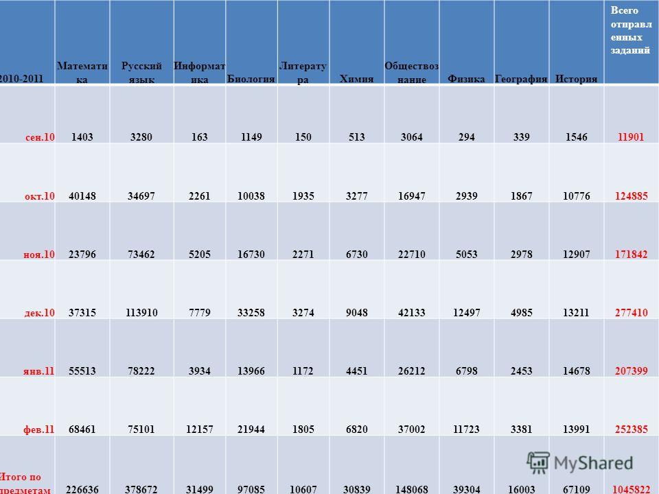2010-2011 Математи ка Русский язык Информат икаБиология Литерату раХимия Обществоз наниеФизикаГеографияИстория Всего отправл енных заданий сен.101403328016311491505133064294339154611901 окт.10401483469722611003819353277169472939186710776124885 ноя.10
