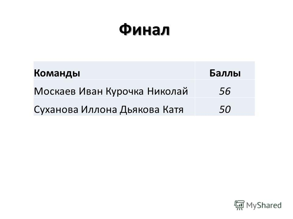 Финал КомандыБаллы Москаев Иван Курочка Николай56 Суханова Иллона Дьякова Катя50