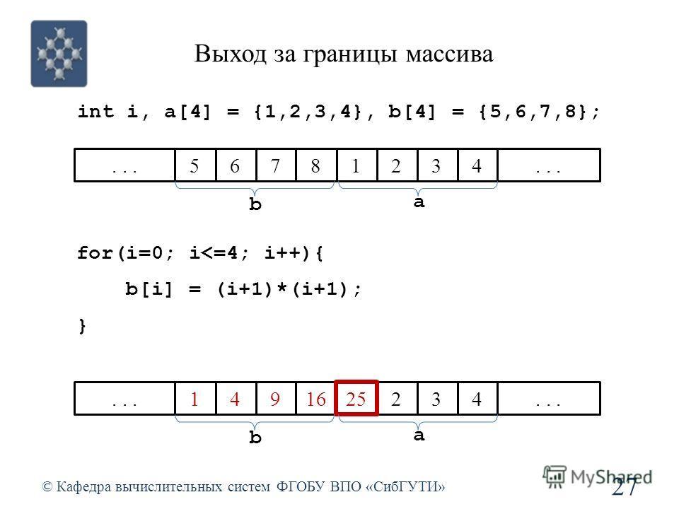 Выход за границы массива © Кафедра вычислительных систем ФГОБУ ВПО «СибГУТИ» 27 int i, a[4] = {1,2,3,4}, b[4] = {5,6,7,8}; for(i=0; i