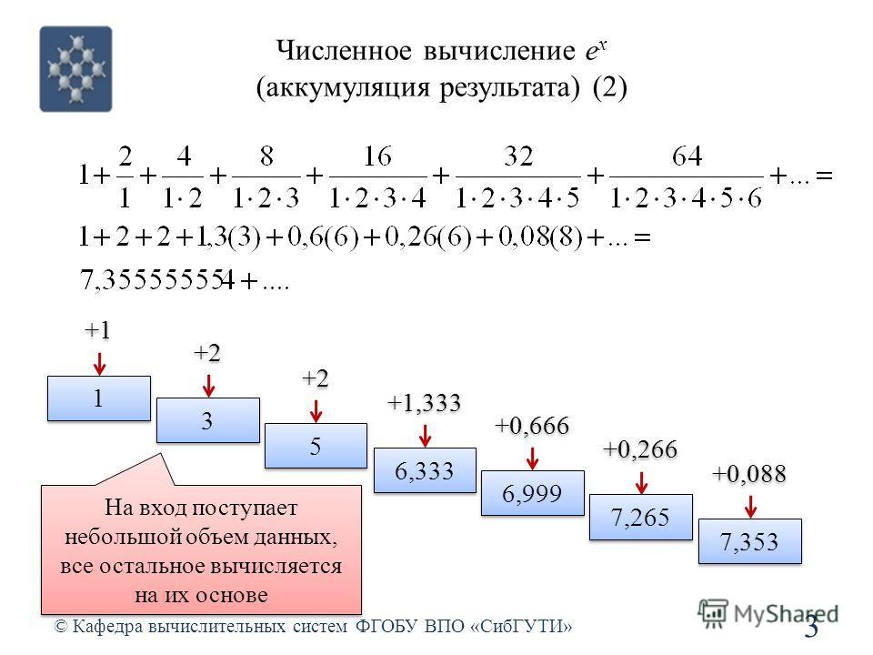 Численное вычисление e x (аккумуляция результата) (2) © Кафедра вычислительных систем ФГОБУ ВПО «СибГУТИ» 3 1 1 +1 3 3 +2 5 5 6,333 +1,333 6,999 +0,666 7,265 +0,266 7,353 +0,088 На вход поступает небольшой объем данных, все остальное вычисляется на и