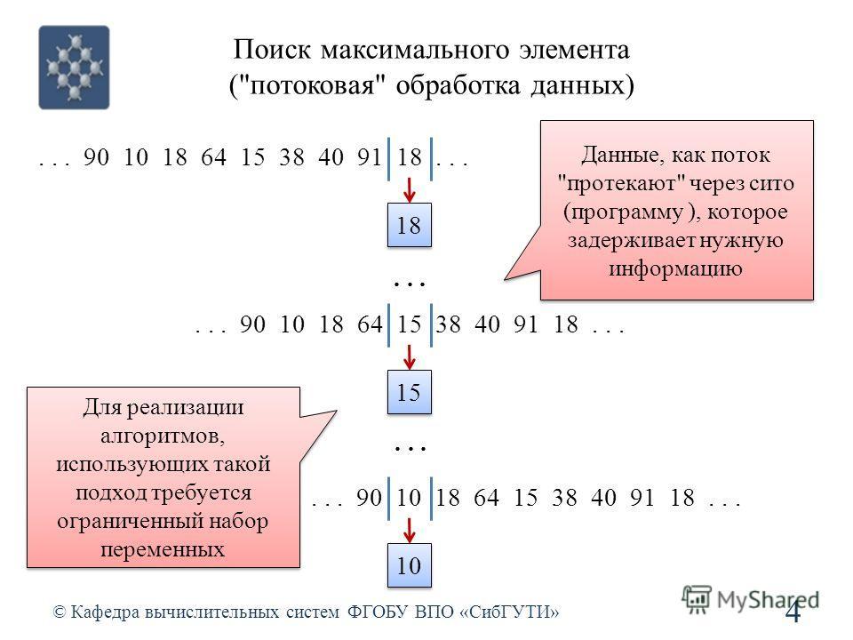 Поиск максимального элемента (