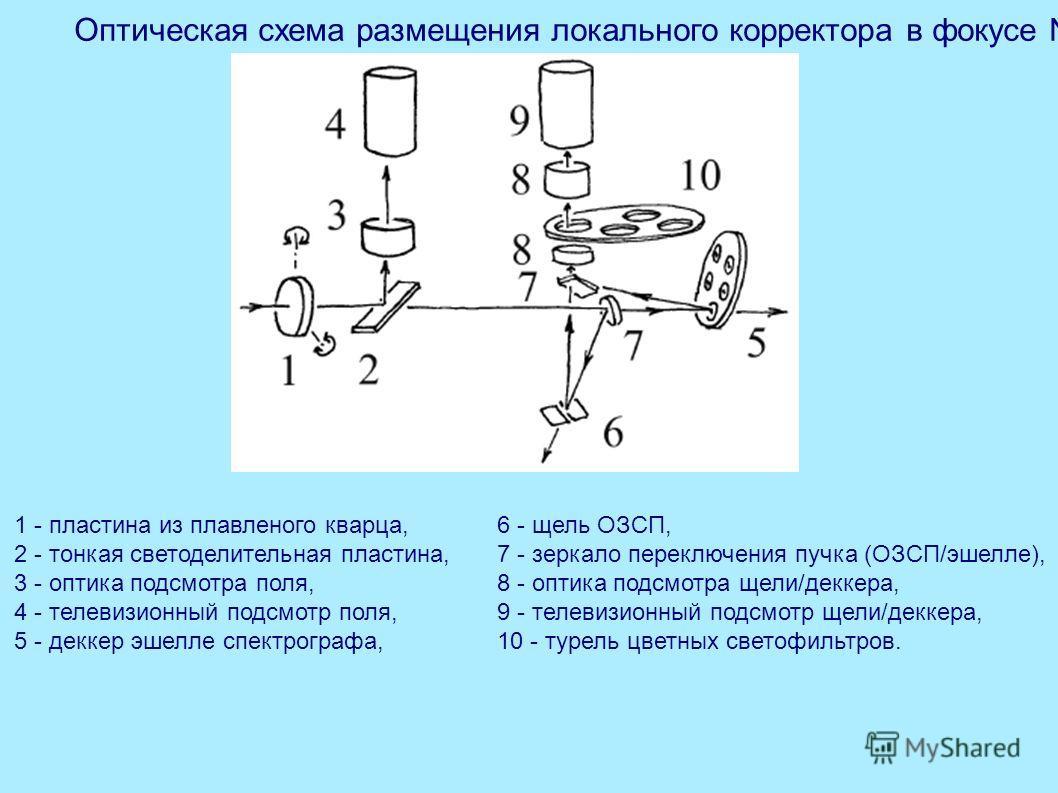 Оптическая схема размещения локального корректора в фокусе N2 1 - пластина из плавленого кварца, 2 - тонкая светоделительная пластина, 3 - оптика подсмотра поля, 4 - телевизионный подсмотр поля, 5 - деккер эшелле спектрографа, 6 - щель ОЗСП, 7 - зерк