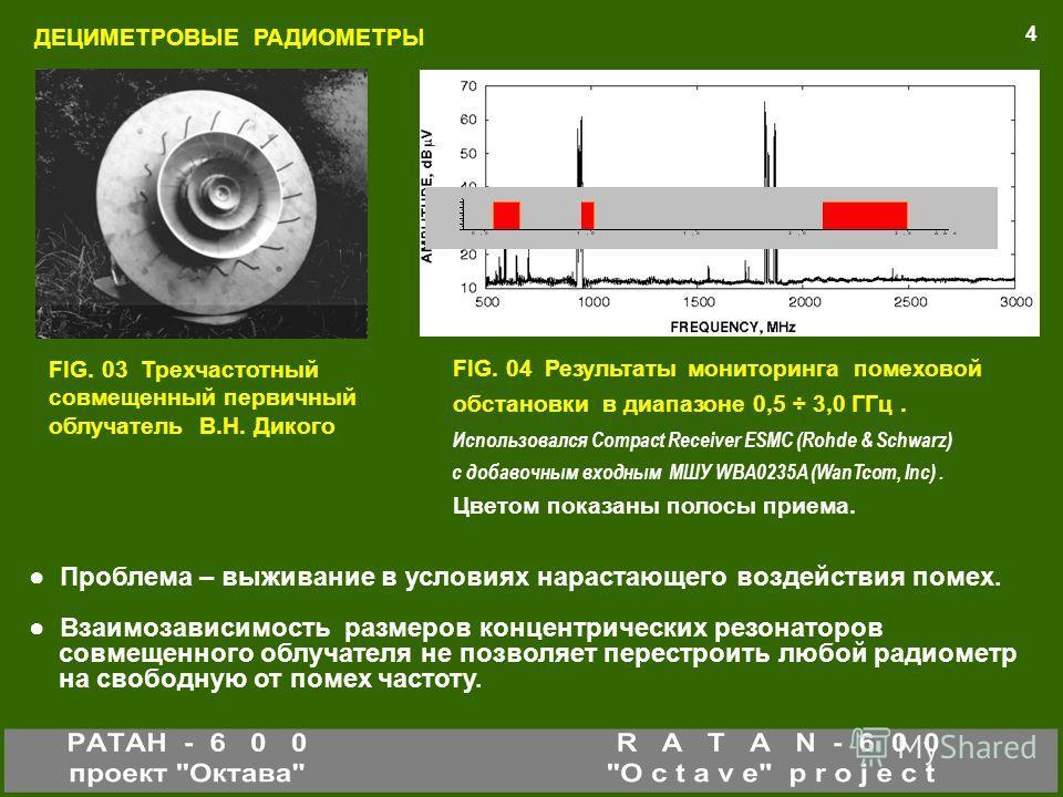 FIG. 03 Трехчастотный совмещенный первичный облучатель В.Н. Дикого ДЕЦИМЕТРОВЫЕ РАДИОМЕТРЫ 4 FIG. 04 Результаты мониторинга помеховой обстановки в диапазоне 0,5 ÷ 3,0 ГГц. Использовался Compact Receiver ESMC (Rohde & Schwarz) с добавочным входным МШУ