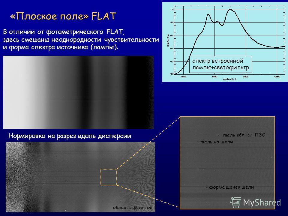 «Плоское поле» FLAT спектр встроенной лампы+светофильтр Нормировка на разрез вдоль дисперсии - пыль на щели - форма щечек щели - пыль вблизи ПЗС область фрингов В отличии от фотометрического FLAT, здесь смешаны неоднородности чувствительности и форма
