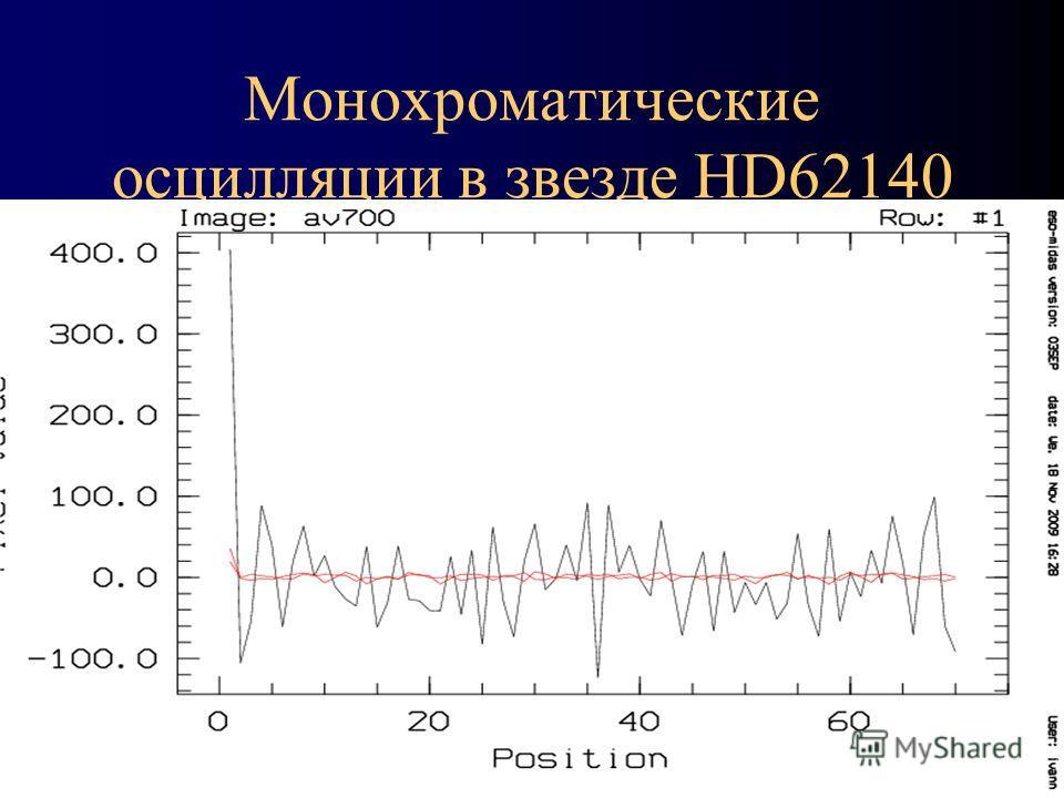Монохроматические осцилляции в звезде HD62140