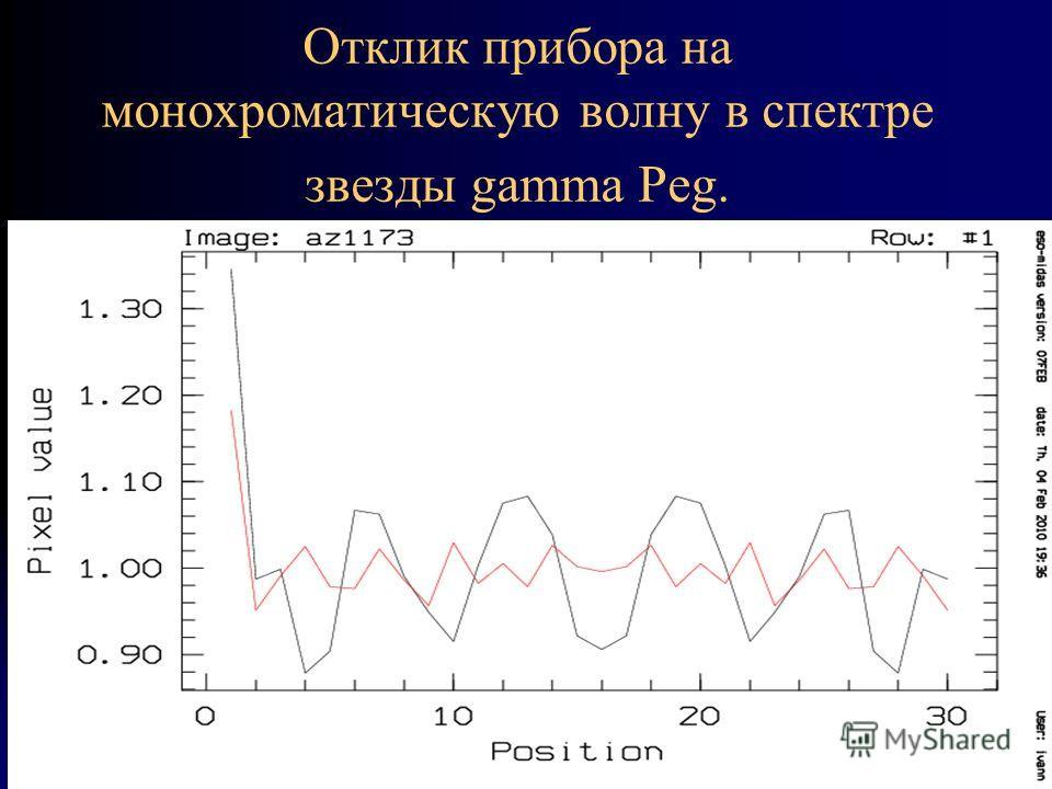 Отклик прибора на монохроматическую волну в спектре звезды gamma Peg.