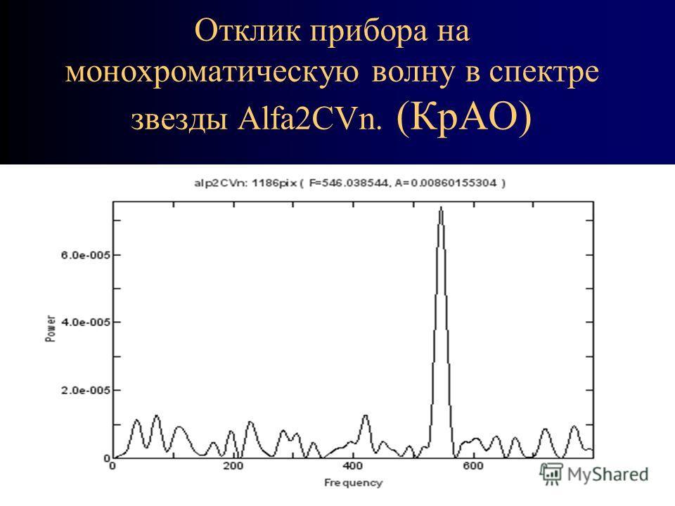 Отклик прибора на монохроматическую волну в спектре звезды Alfa2CVn. (КрАО)