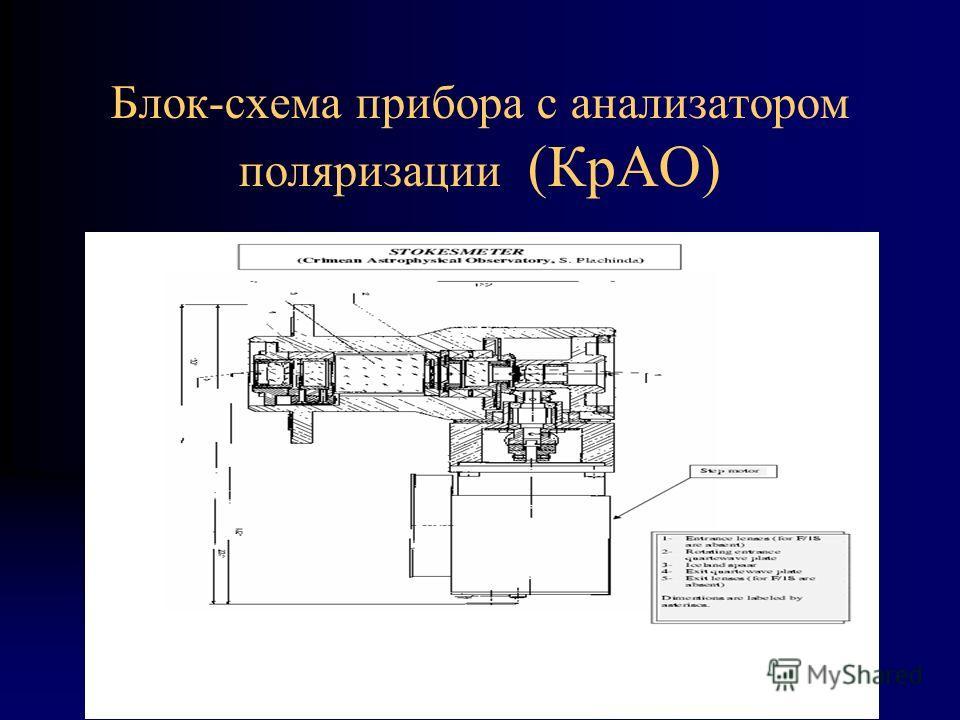 Блок-схема прибора с анализатором поляризации (КрАО)