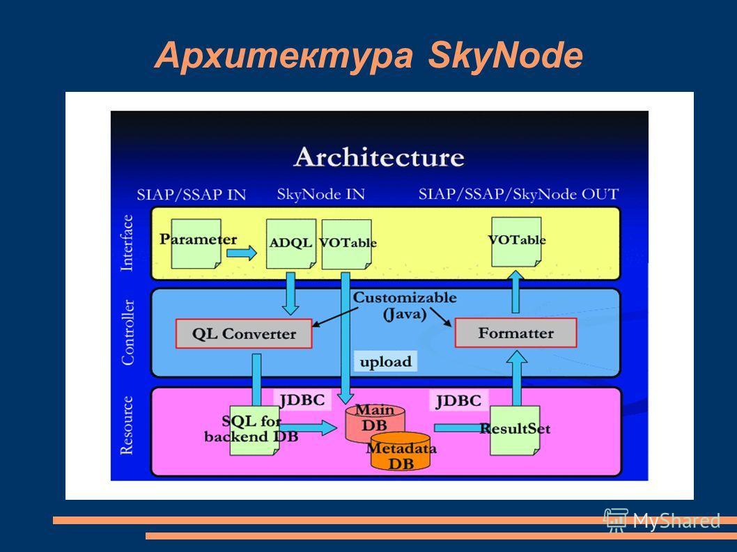Архитектура SkyNode