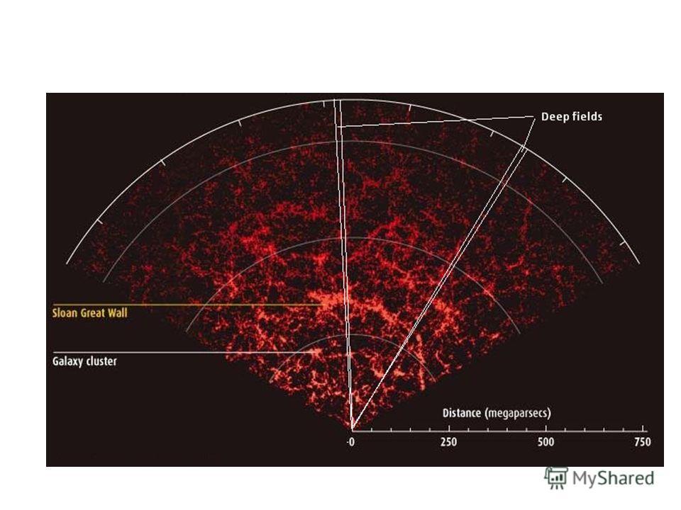 Широкоугольные обзоры и глубокие поля: SDSS Main Galaxy Redshift Survey and Deep Fields
