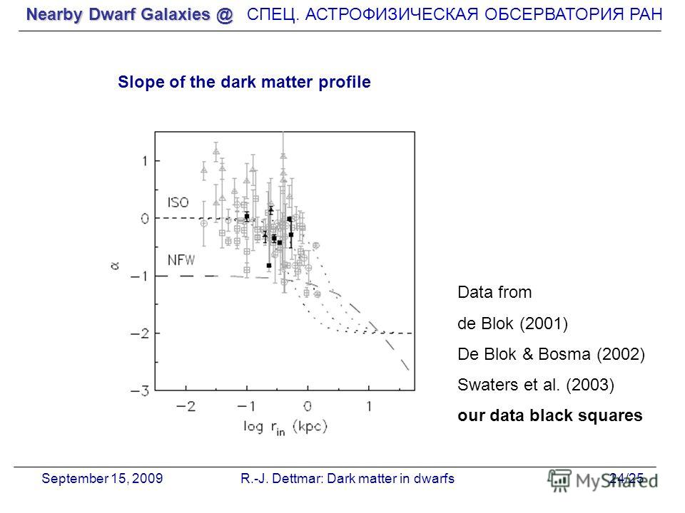 Nearby Dwarf Galaxies @ СПЕЦ. АСТРОФИЗИЧЕСКАЯ О Б СЕРВАТОРИЯ РАН September 15, 2009R.-J. Dettmar: Dark matter in dwarfs24/25 Slope of the dark matter profile Data from de Blok (2001) De Blok & Bosma (2002) Swaters et al. (2003) our data black squares
