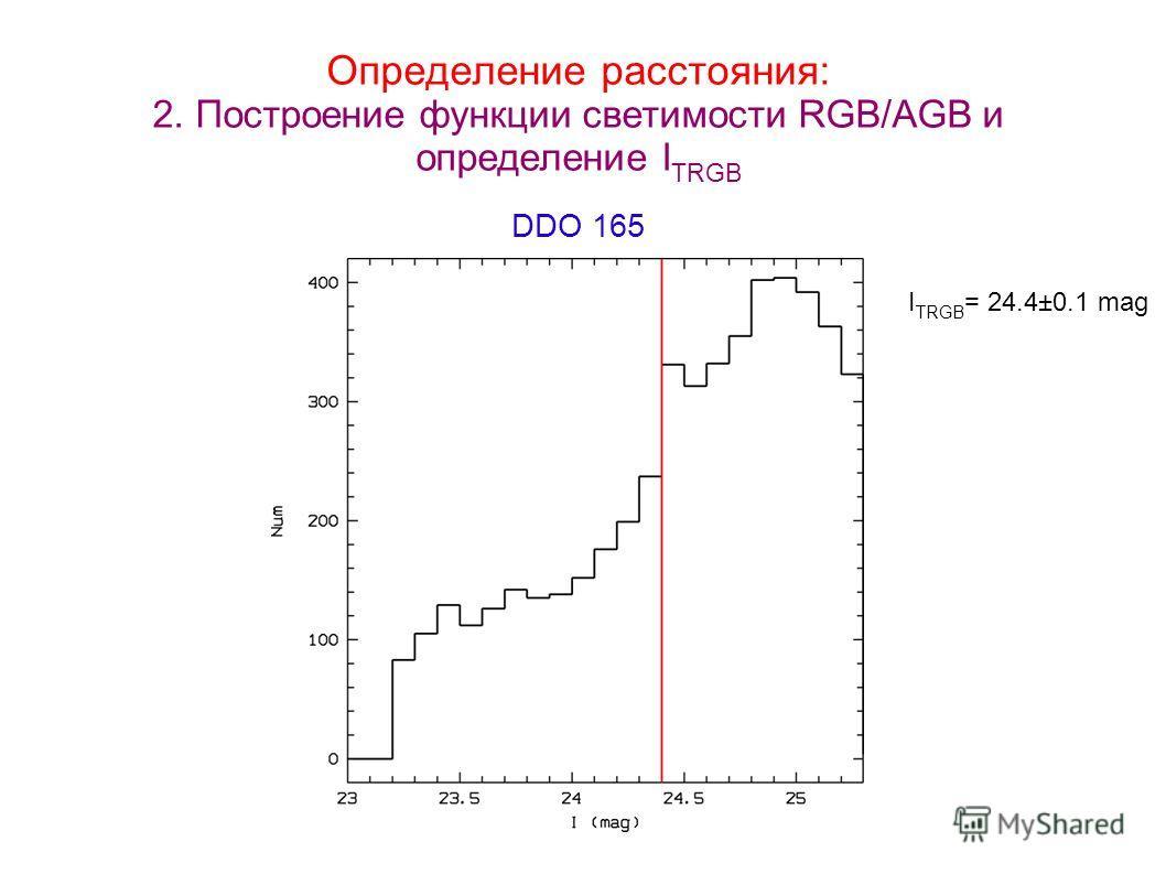 Определение расстояния: 2. Построение функции светимости RGB/AGB и определение I TRGB DDO 165 I TRGB = 24.4±0.1 mag