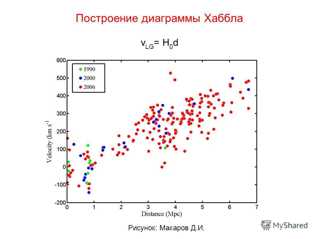 Построение диаграммы Хаббла v LG = H 0 d Рисунок: Макаров Д.И.