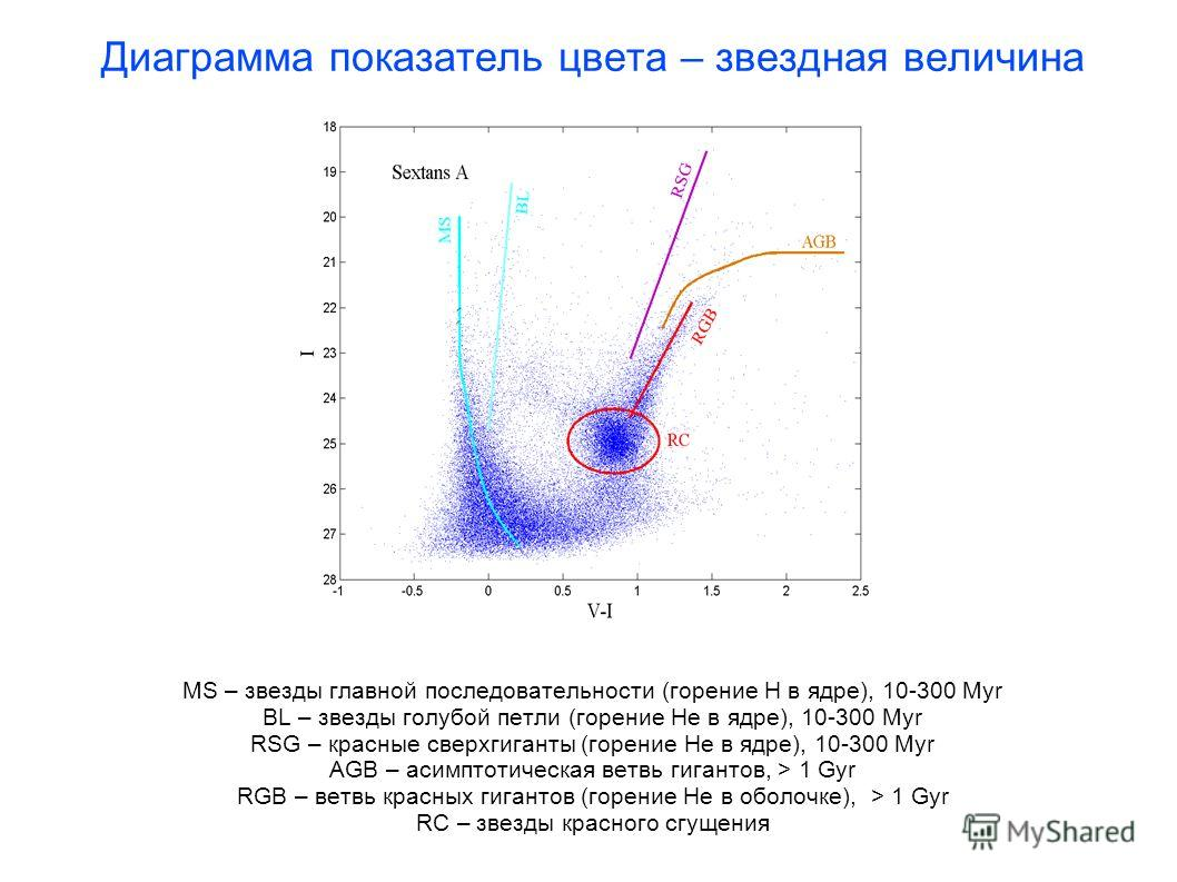 Диаграмма показатель цвета – звездная величина MS – звезды главной последовательности (горение Н в ядре), 10-300 Myr BL – звезды голубой петли (горение He в ядре), 10-300 Myr RSG – красные сверхгиганты (горение He в ядре), 10-300 Myr AGB – асимптотич