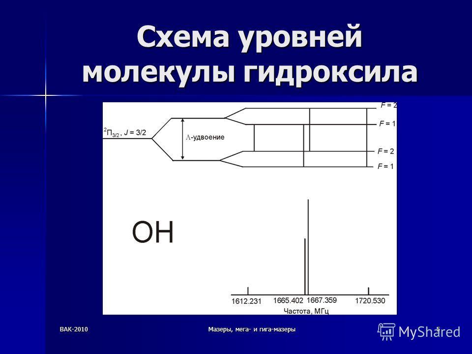 ВАК-2010Мазеры, мега- и гига-мазеры5 Схема уровней молекулы гидроксила