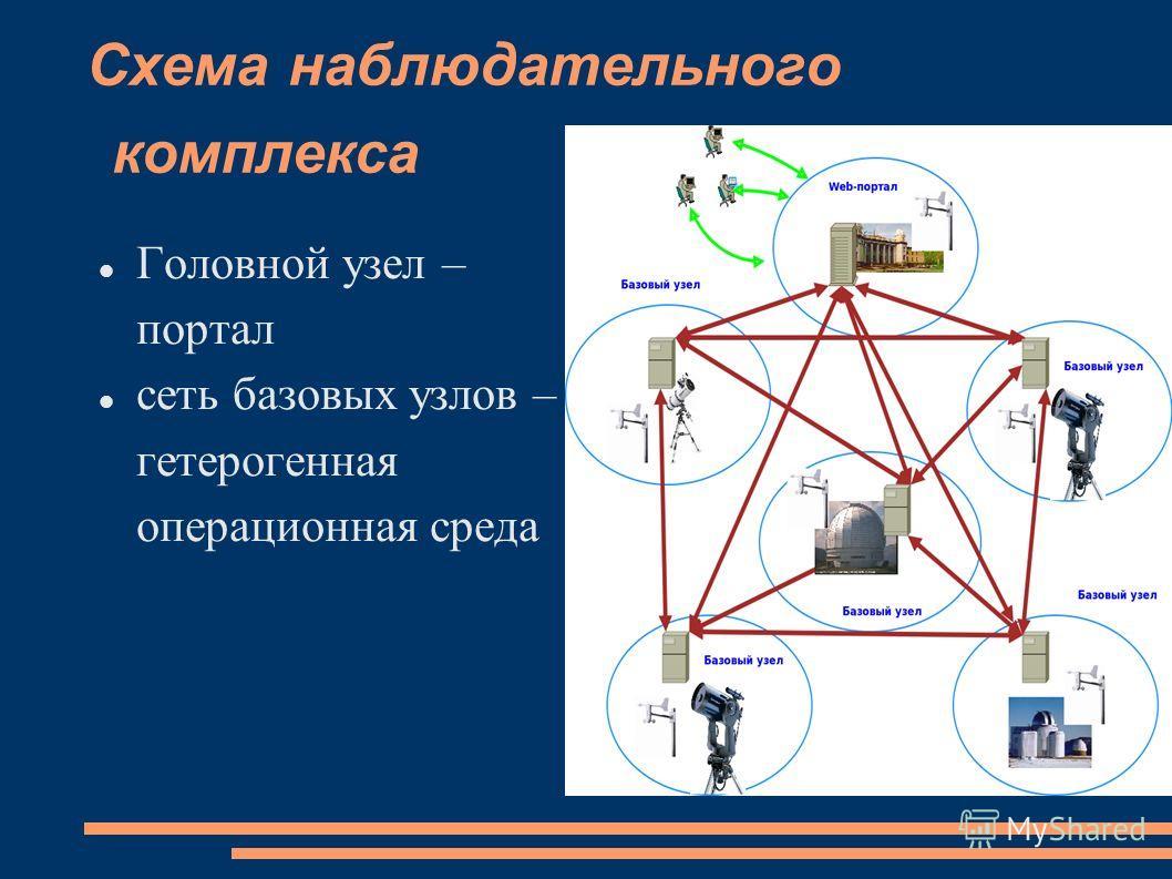 Схема наблюдательного комплекса Головной узел – портал сеть базовых узлов – гетерогенная операционная среда