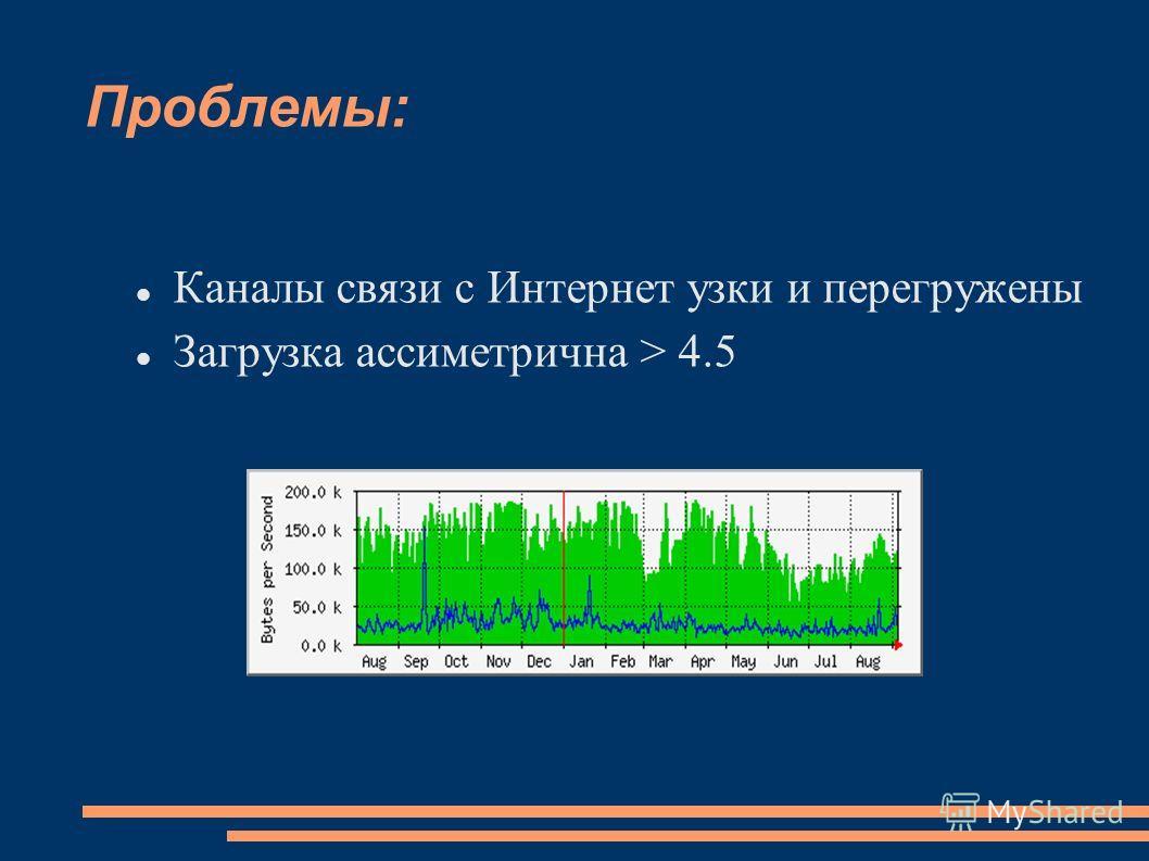 Проблемы: Каналы связи с Интернет узки и перегружены Загрузка ассиметрична > 4.5