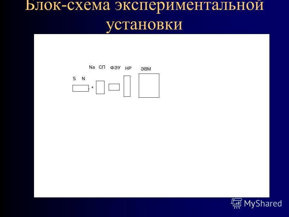 Блок-схема экспериментальной установки