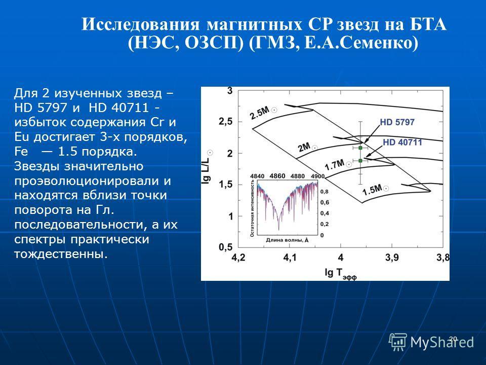20 Исследования магнитных CP звезд на БТА (НЭС, ОЗСП) (ГМЗ, Е.А.Семенко) N Для 2 изученных звезд – HD 5797 и HD 40711 - избыток содержания Cr и Eu достигает 3-х порядков, Fe 1.5 порядка. Звезды значительно проэволюционировали и находятся вблизи точки