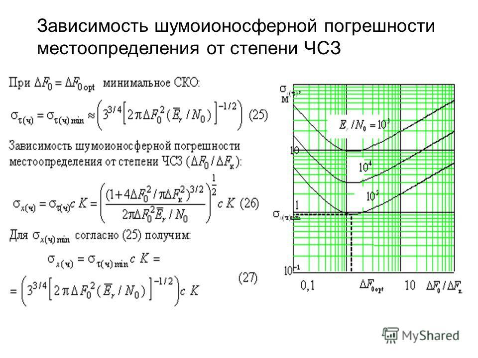 Зависимость шумоионосферной погрешности местоопределения от степени ЧСЗ