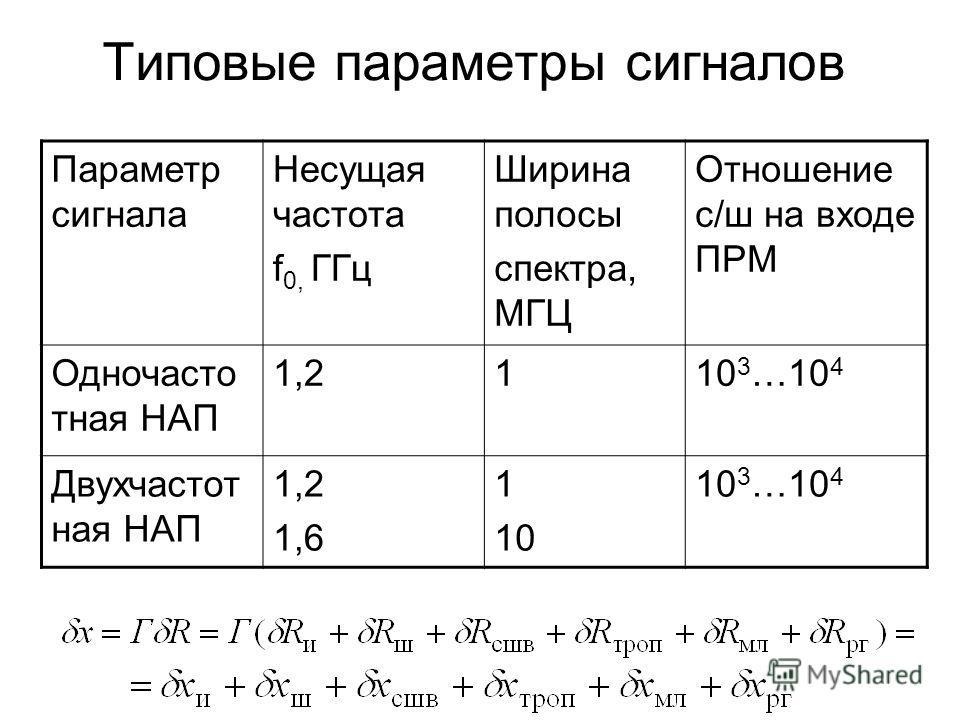 Типовые параметры сигналов Параметр сигнала Несущая частота f 0, ГГц Ширина полосы спектра, МГЦ Отношение с/ш на входе ПРМ Одночасто тная НАП 1,2110 3 …10 4 Двухчастот ная НАП 1,2 1,6 1 10 10 3 …10 4