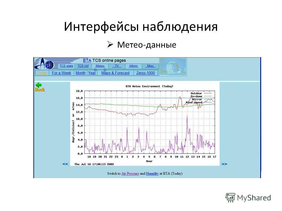 Интерфейсы наблюдения Метео-данные