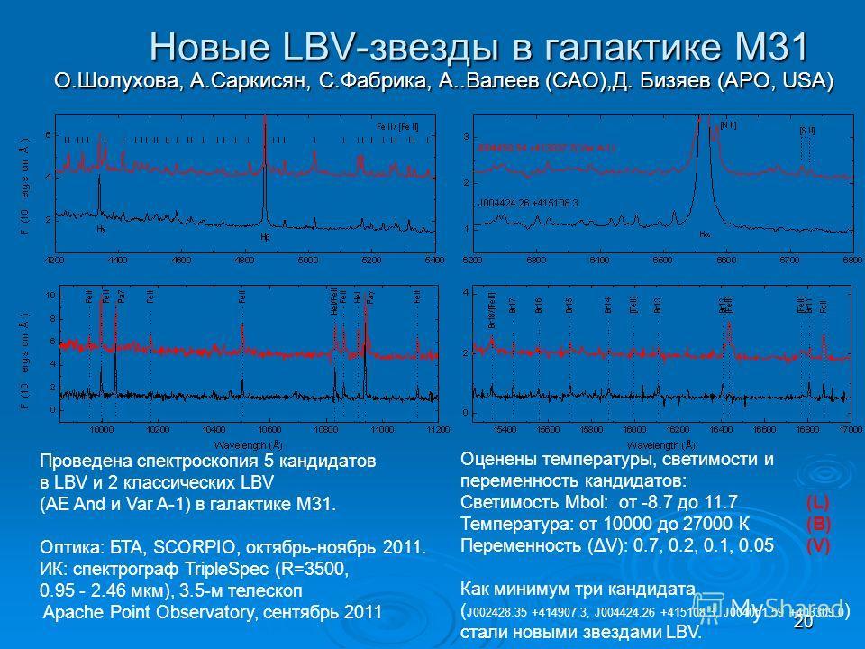 20 Новые LBV-звезды в галактике М31 О.Шолухова, А.Саркисян, С.Фабрика, А..Валеев (CAO),Д. Бизяев (APO, USA) Проведена спектроскопия 5 кандидатов в LBV и 2 классических LBV (AE And и Var A-1) в галактике М31. Оптика: БТА, SCORPIO, октябрь-ноябрь 2011.