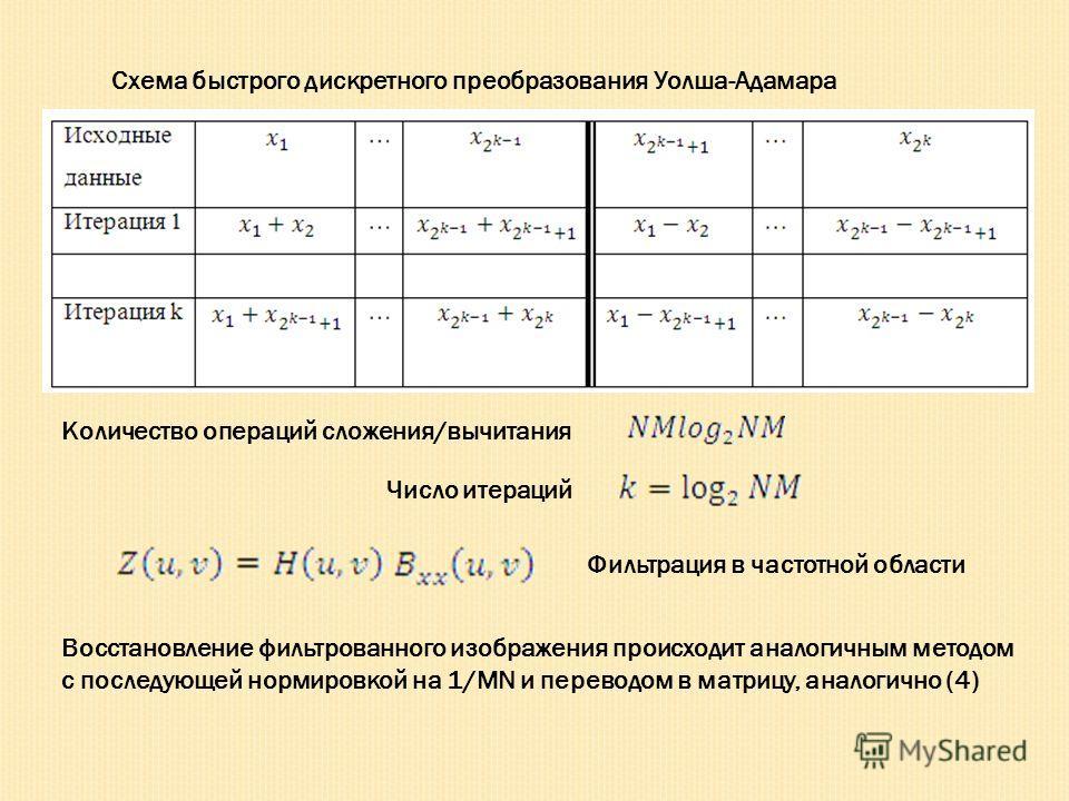 Схема быстрого дискретного преобразования Уолша-Адамара Число итераций Количество операций сложения/вычитания Фильтрация в частотной области Восстановление фильтрованного изображения происходит аналогичным методом с последующей нормировкой на 1/MN и