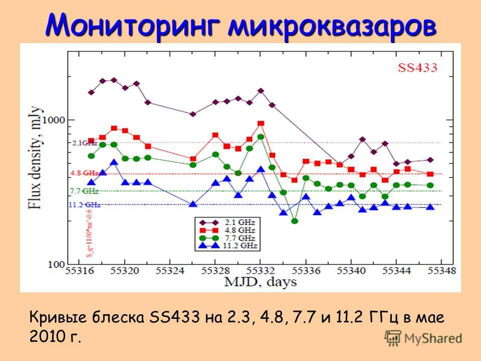 Мониторинг микроквазаров Кривые блеска SS433 на 2.3, 4.8, 7.7 и 11.2 ГГц в мае 2010 г.