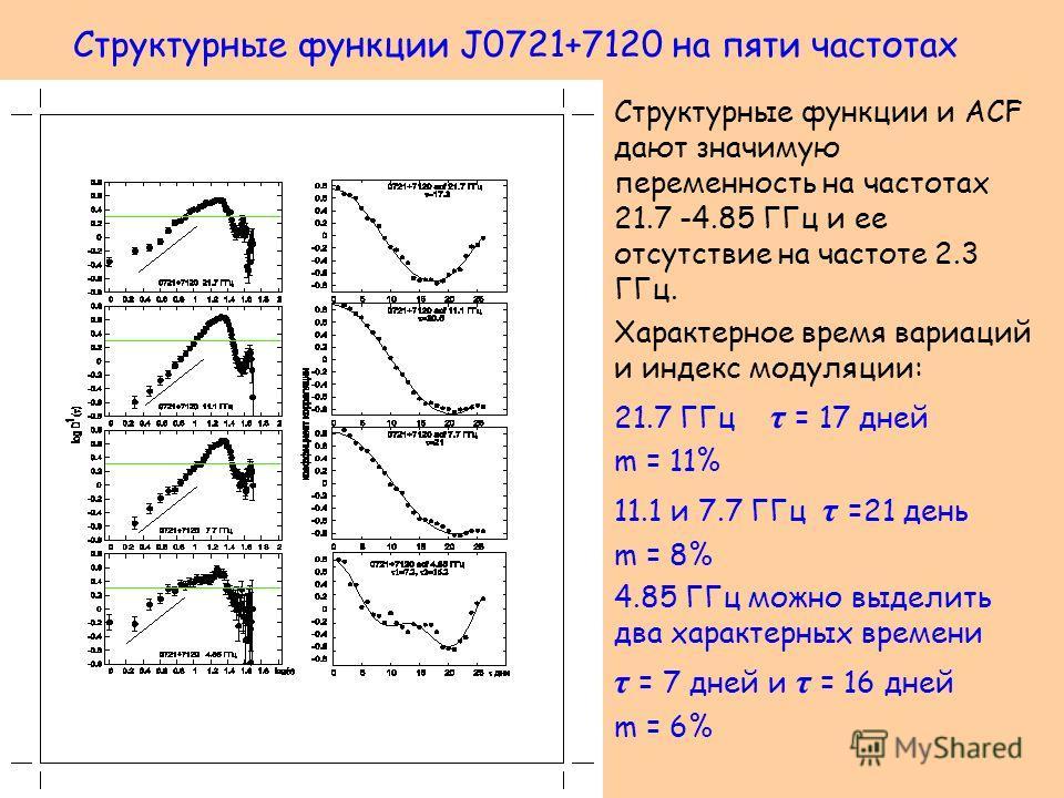 Структурные функции J0721+7120 на пяти частотах Структурные функции и ACF дают значимую переменность на частотах 21.7 -4.85 ГГц и ее отсутствие на частоте 2.3 ГГц. Характерное время вариаций и индекс модуляции: 21.7 ГГц τ = 17 дней m = 11% 11.1 и 7.7