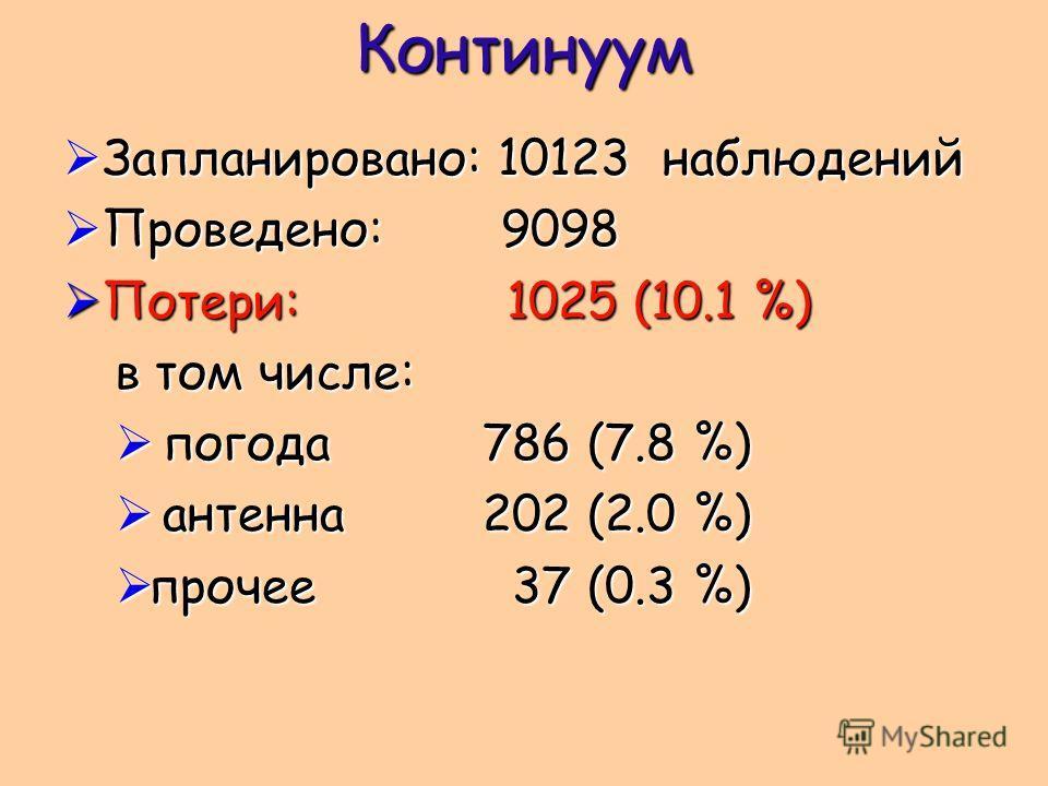 Континуум Запланировано: 10123 наблюдений Запланировано: 10123 наблюдений Проведено: 9098 Проведено: 9098 Потери: 1025 (10.1 %) Потери: 1025 (10.1 %) в том числе: погода786 (7.8 %) погода786 (7.8 %) антенна202 (2.0 %) антенна202 (2.0 %) прочее 37 (0.