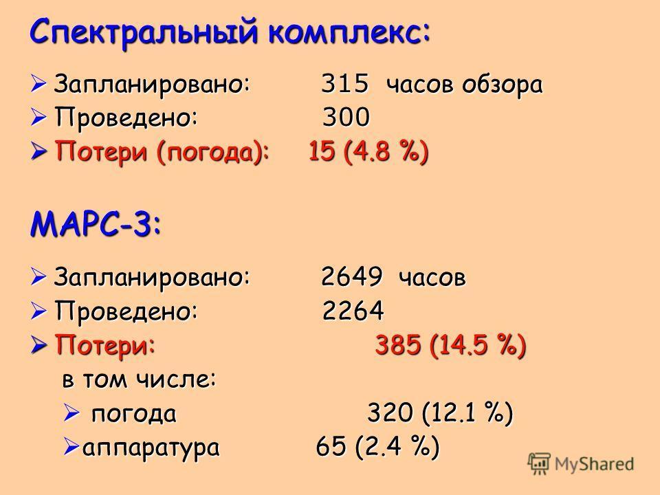 Спектральный комплекс: Запланировано: 315 часов обзора Запланировано: 315 часов обзора Проведено: 300 Проведено: 300 Потери (погода): 15 (4.8 %) Потери (погода): 15 (4.8 %)МАРС-3: Запланировано: 2649 часов Запланировано: 2649 часов Проведено: 2264 Пр