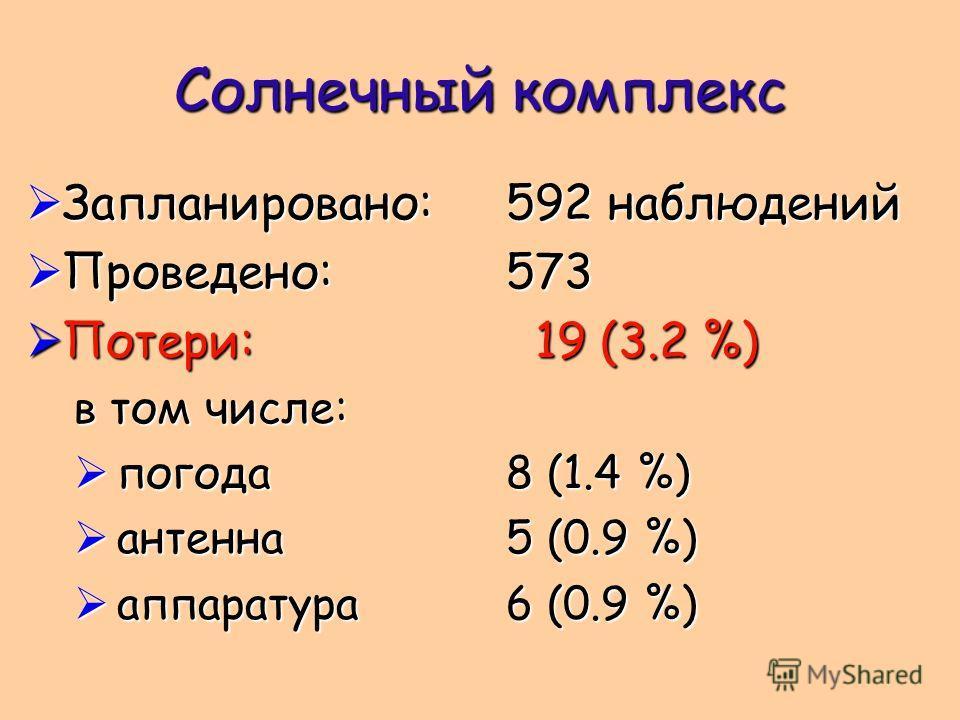 Солнечный комплекс Запланировано:592 наблюдений Запланировано:592 наблюдений Проведено:573 Проведено:573 Потери: 19 (3.2 %) Потери: 19 (3.2 %) в том числе: погода8 (1.4 %) погода8 (1.4 %) антенна5 (0.9 %) антенна5 (0.9 %) аппаратура6 (0.9 %) аппарату