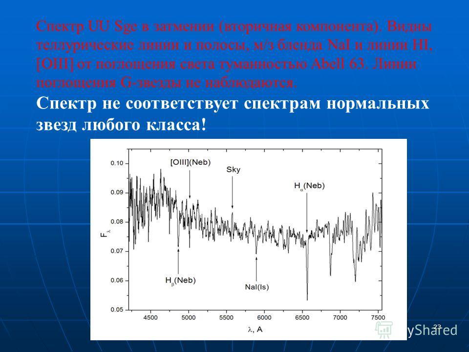 23 Спектр UU Sge в затмении (вторичная компонента). Видны теллурические линии и полосы, м/з бленда NaI и линии HI, [OIII] от поглощения света туманностью Abell 63. Линии поглощения G-звезды не наблюдаются. Спектр не соответствует спектрам нормальных