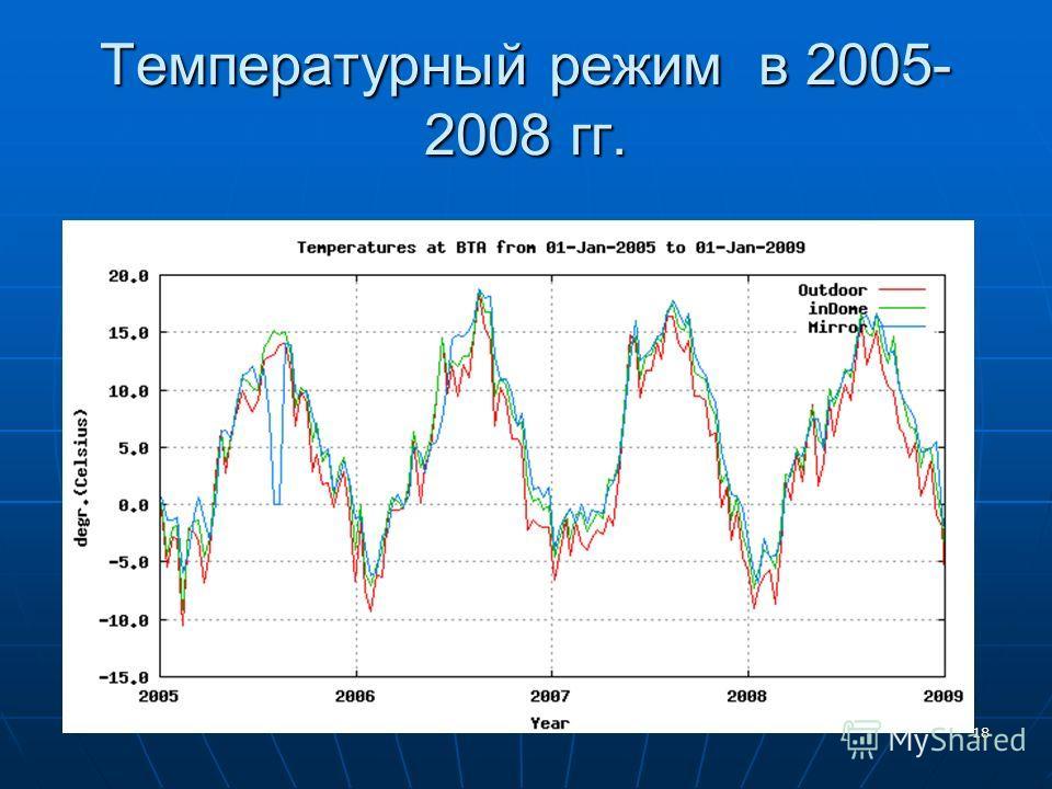 18 Температурный режим в 2005- 2008 гг.