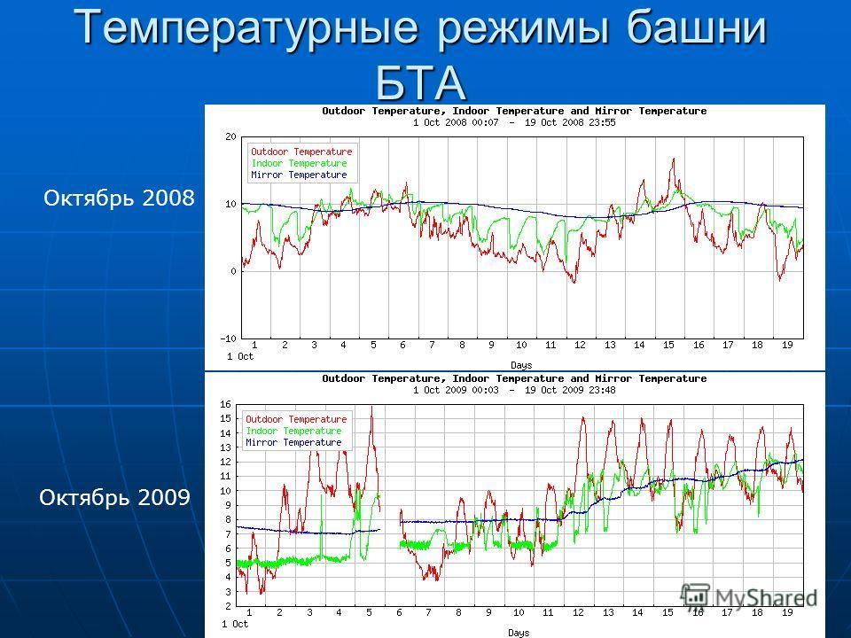 20 Температурные режимы башни БТА Октябрь 2008 Октябрь 2009